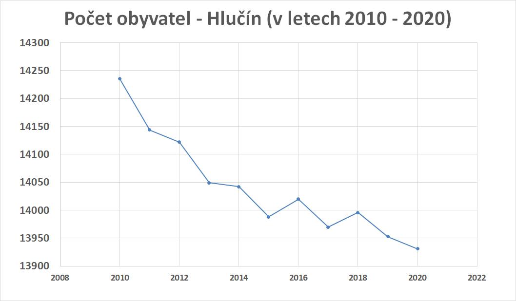 """P""""očetobyvatel2010-2020"""